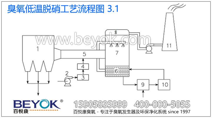 制备臭氧,通过布气装置把臭氧气体均布到烟气管道截面,在管道中设置烟气混合器,使臭氧与含NOX的烟气在烟气管道中充分混合并发生氧化反应。将烟气中的NOX氧化为容易吸收的NO2和N2O5。再利用氨法脱硫洗涤塔,对NO2和N2O5进行吸收反应,生成硝酸氨与亚硝酸氨。最后再与硫酸盐一起富集、浓缩、干燥后,作为氮肥加以利用。 其主要反应式为: NO+O3=NO2+O2 2NO2+O3=N2O5+O2 2NO2+2NH3+H2O=NH4NO2+NH4NO3 N2O5+2NH3+H2O =2NH4NO3 二、脱硝工艺流